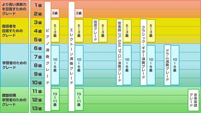 【より高い演奏力を目指すためのグレード】ピアノ演奏グレード:2級、エレクトーン演奏グレード:2級 【指導者を目指すためのグレード】ピアノ演奏グレード:5~3級、エレクトーン演奏グレード:5~3級、指導グレード:5~3級、管楽器(FL SAX TP CL)演奏グレード:5~3級、クラシック・ギター演奏グレード:5~3級 【学習者のためのグレード】ピアノ演奏グレード:10~6級、エレクトーン演奏グレード:10~6級、管楽器(FL SAX TP CL)演奏グレード:10~6級、クラシック・ギター演奏グレード:10~6級、ドラム演奏グレード:10~6級 【鍵盤初期学習者のためのグレード】ピアノ演奏グレード:13~11級、エレクトーン演奏グレード:13~11級、音楽基礎グレード